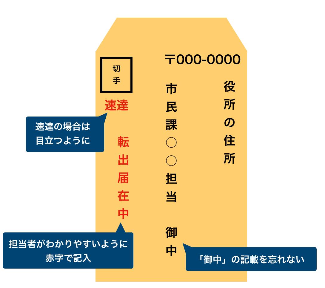 送付用封筒の記載例