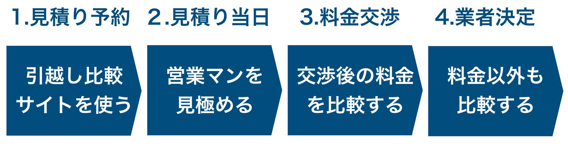 引越し比較の4つのステップ