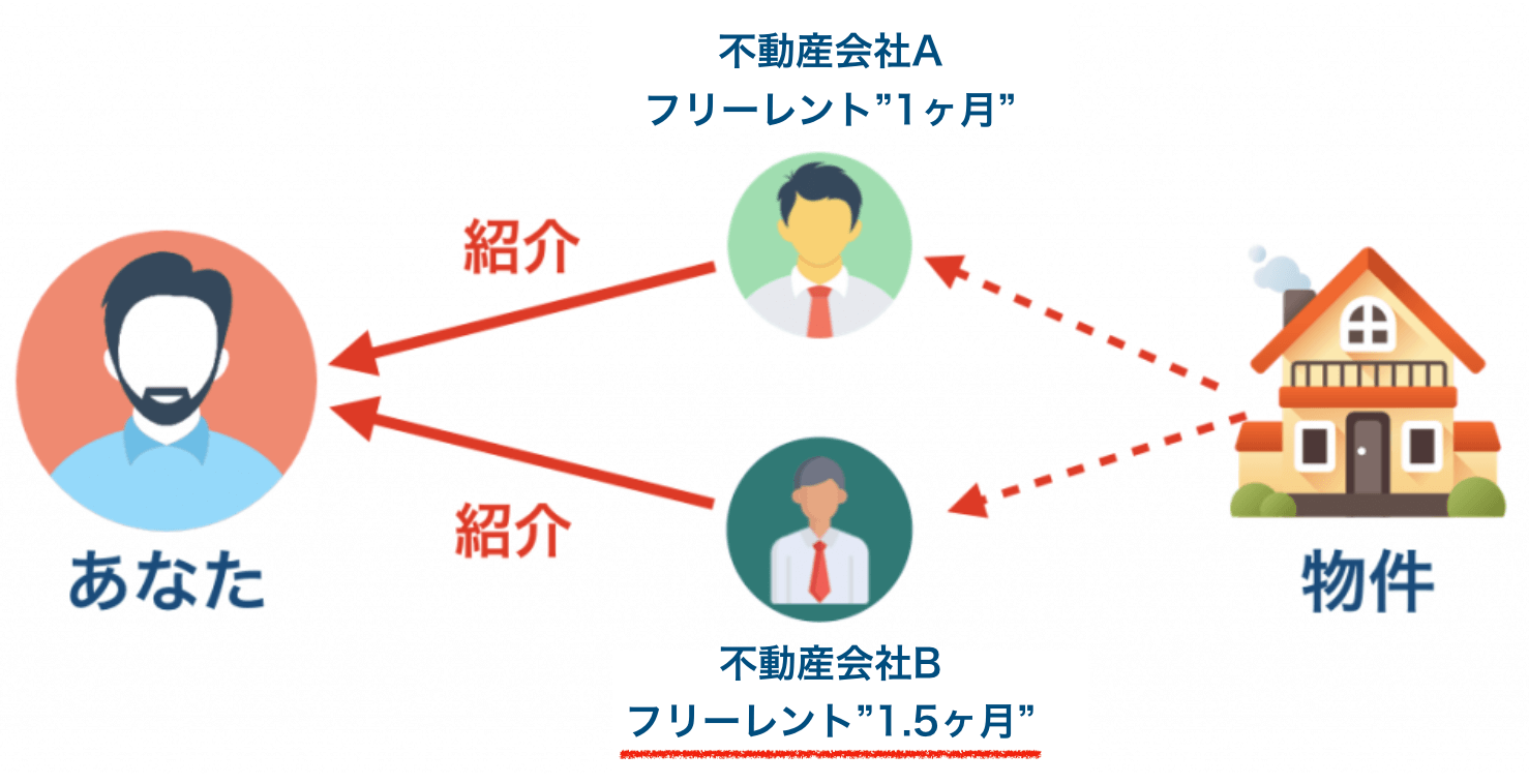 仲介会社のイメージ
