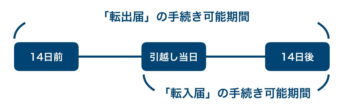 転入届と転出届の期間(期限)