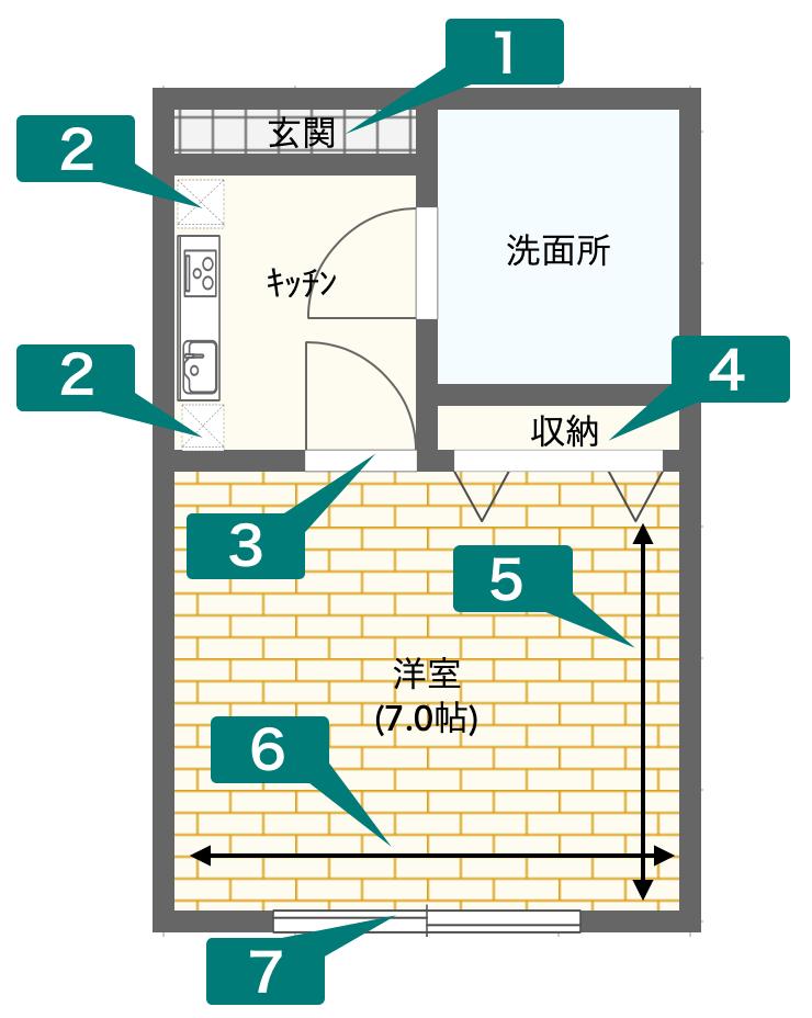 採寸する場所のイメージ図