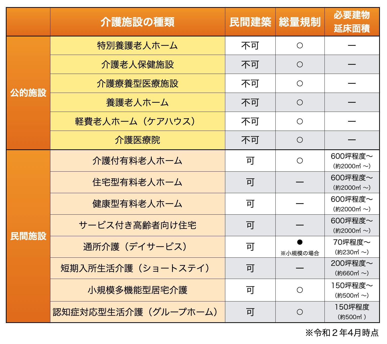 介護施設の種類と比較