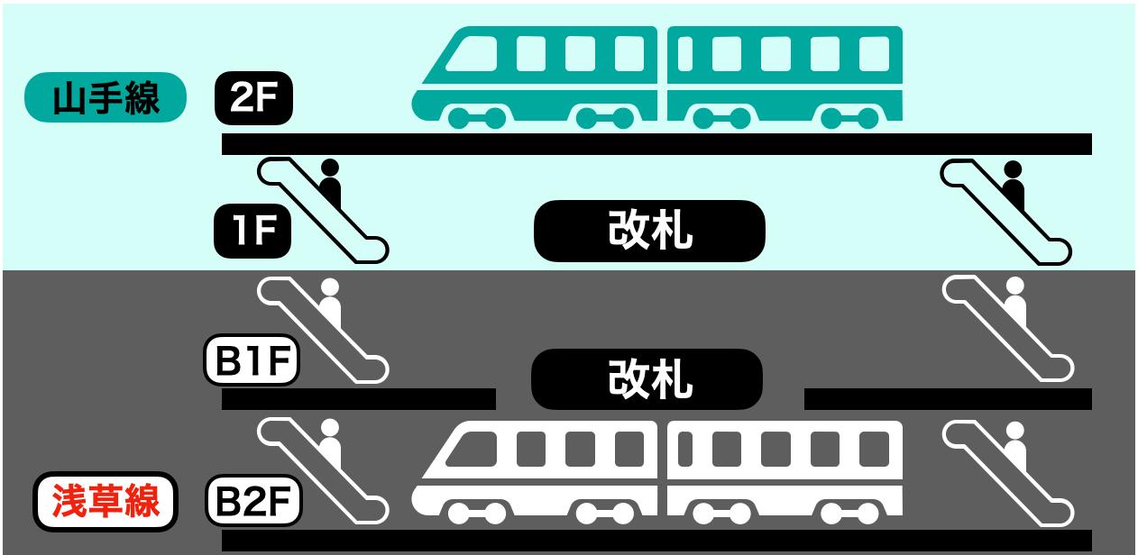 五反田駅の構内図イメージ