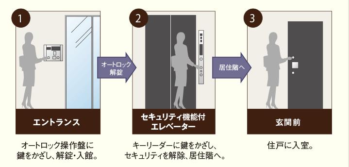 パークアクシス日本橋茅場町のセキュリティシステム