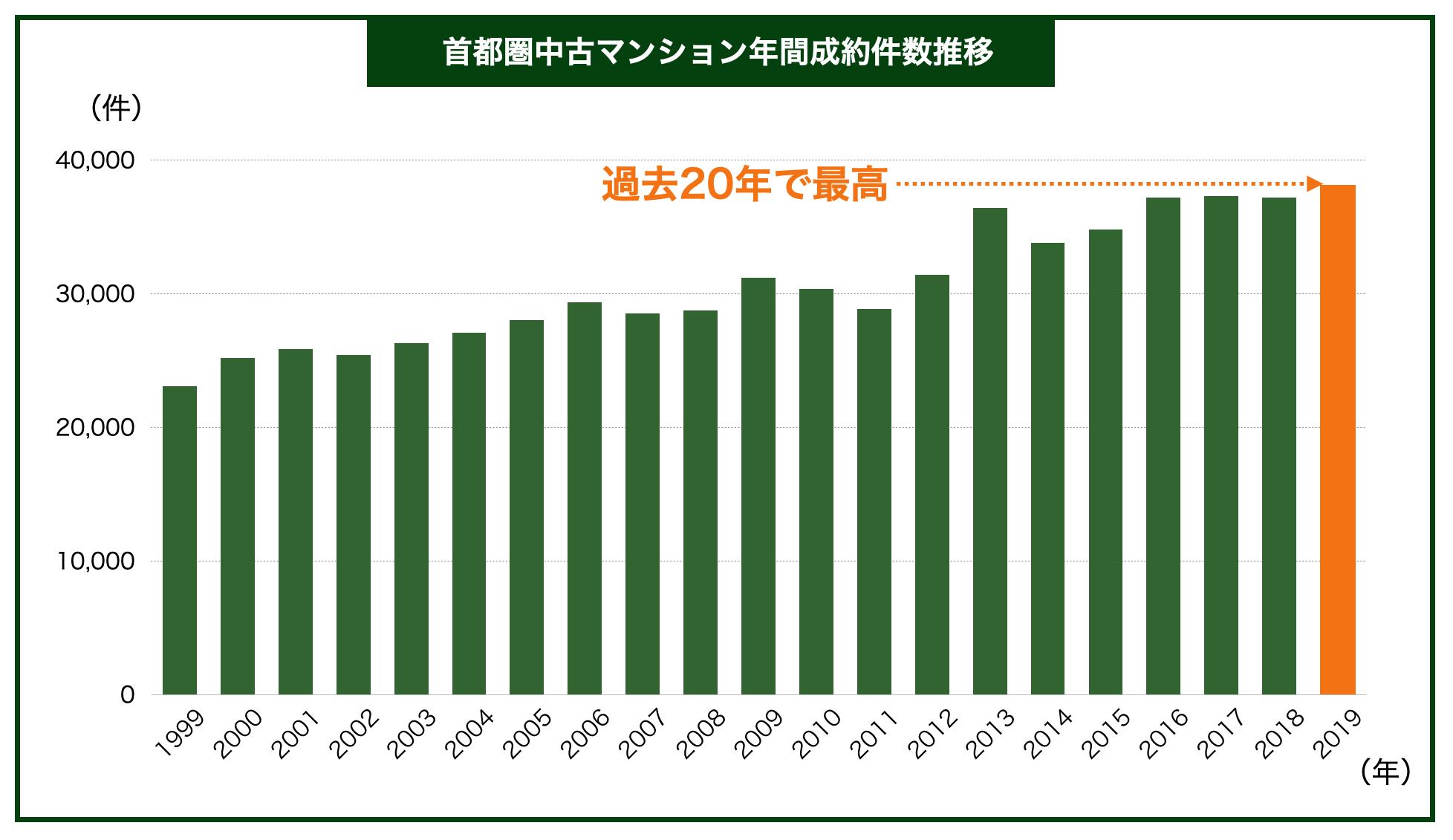 首都圏中古マンション年間成約率推移