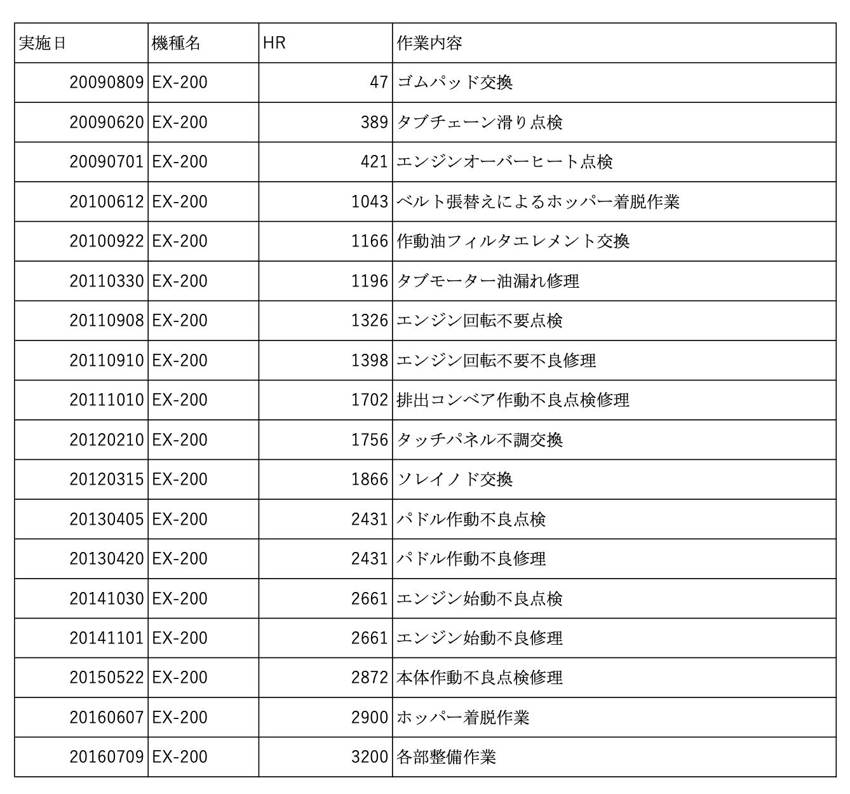 メンテナンス記録簿の例