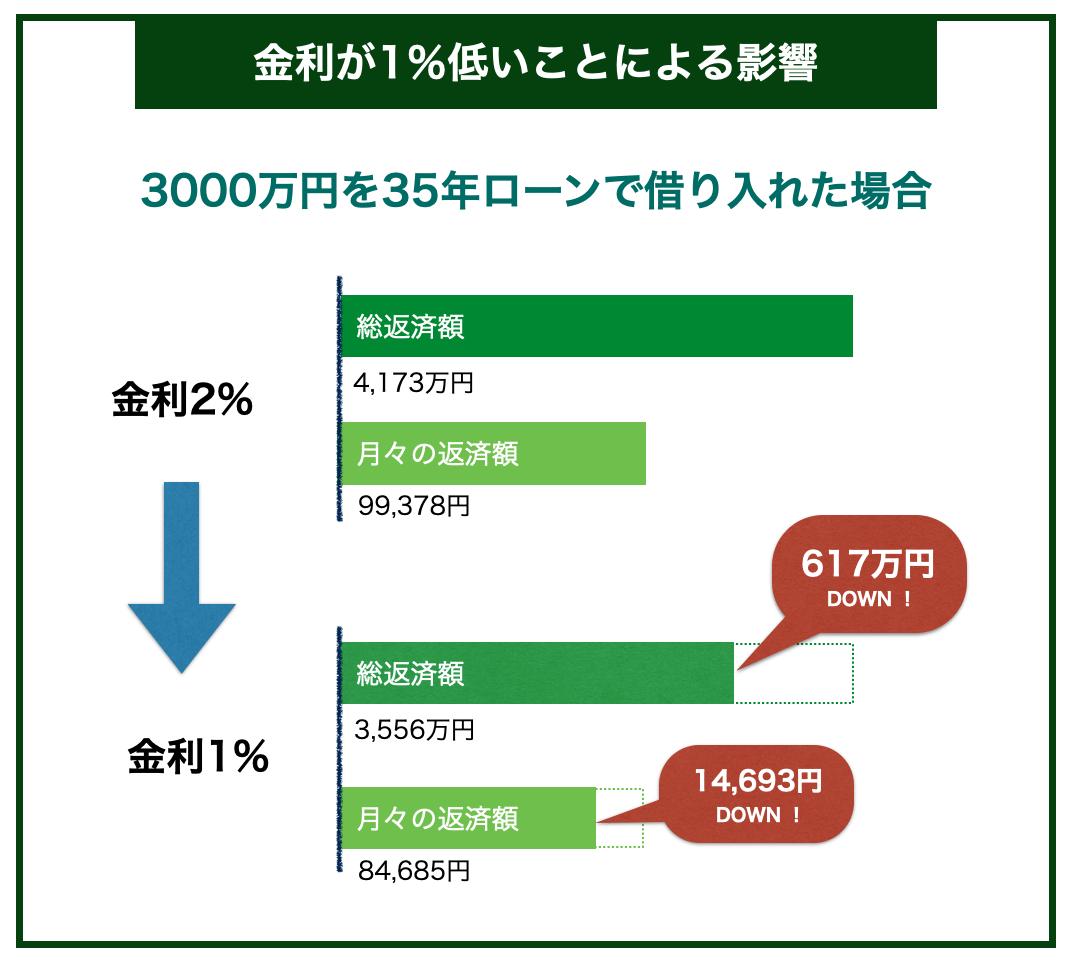 金利が1%変わることによる返済額への影響