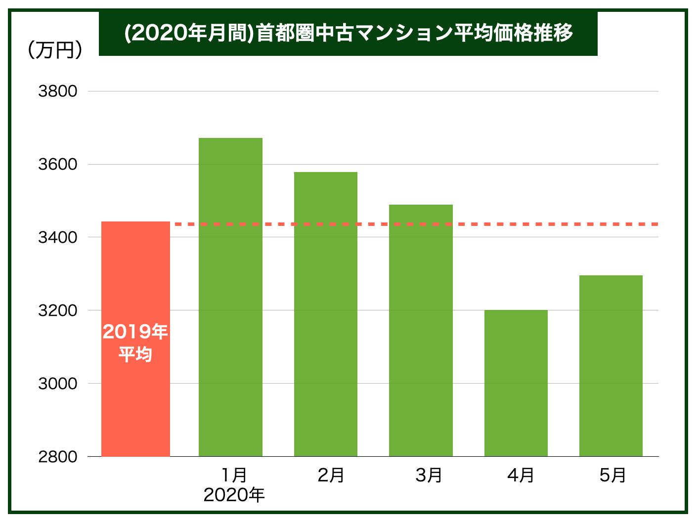 2020年月間価格推移