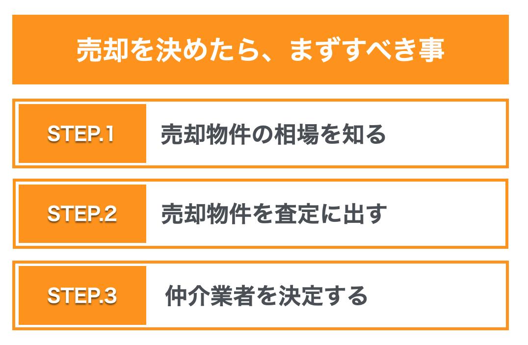 売却最初の3STEP