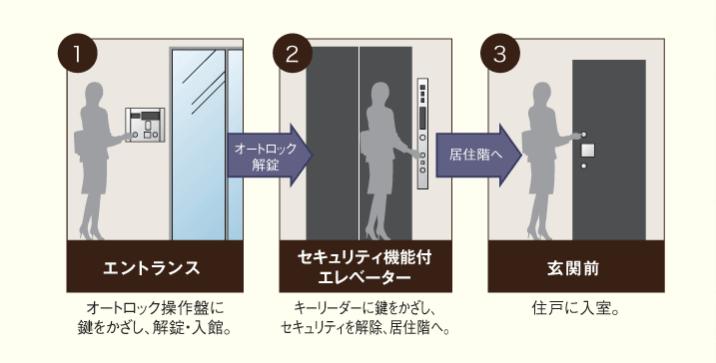 パークアクシス東日本橋ステーションゲートのセキュリティ