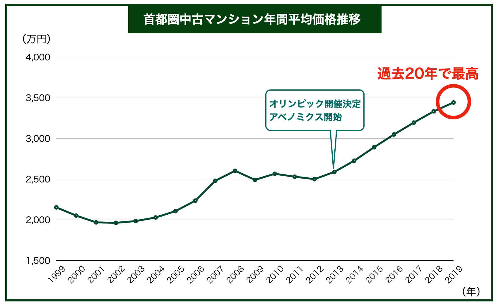 首都圏中古マンション年間平均価格推移