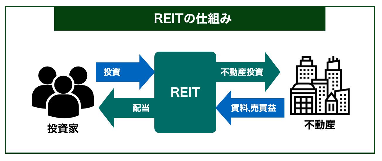 REIT図解
