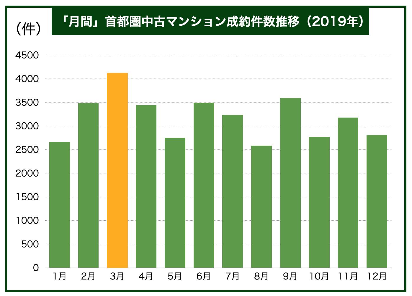 2019月間中古マンション成約件数