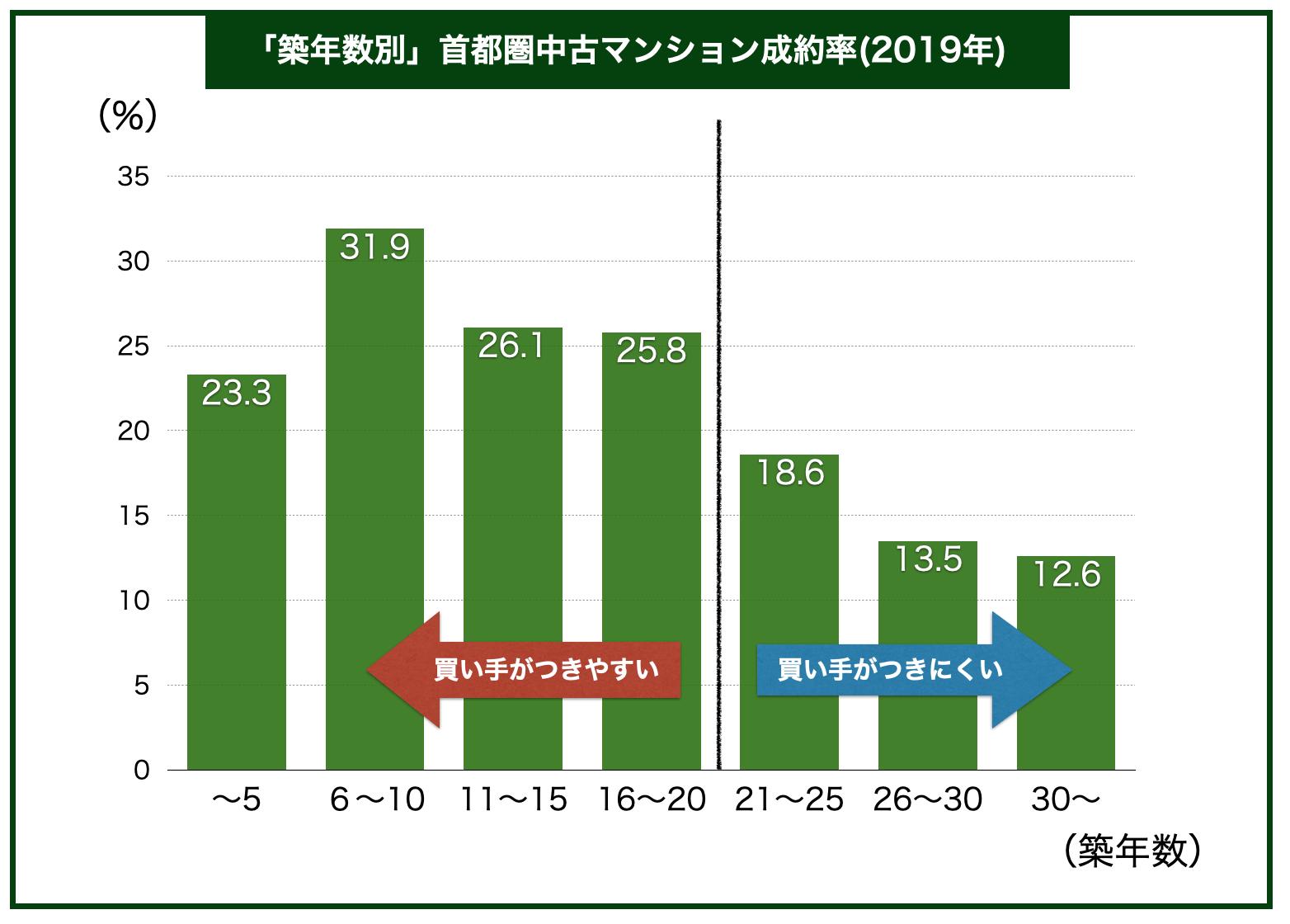 築年数別中古マンション成約率