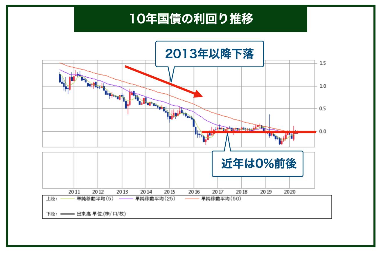 10年国債利回り推移