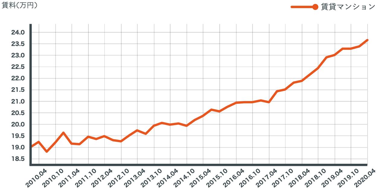 豊洲のマンション賃料推移を表したグラフ