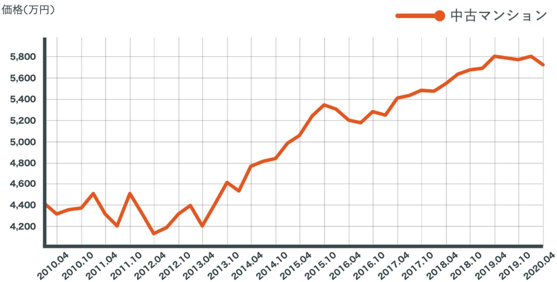 豊洲のマンション価格推移を表したグラフ