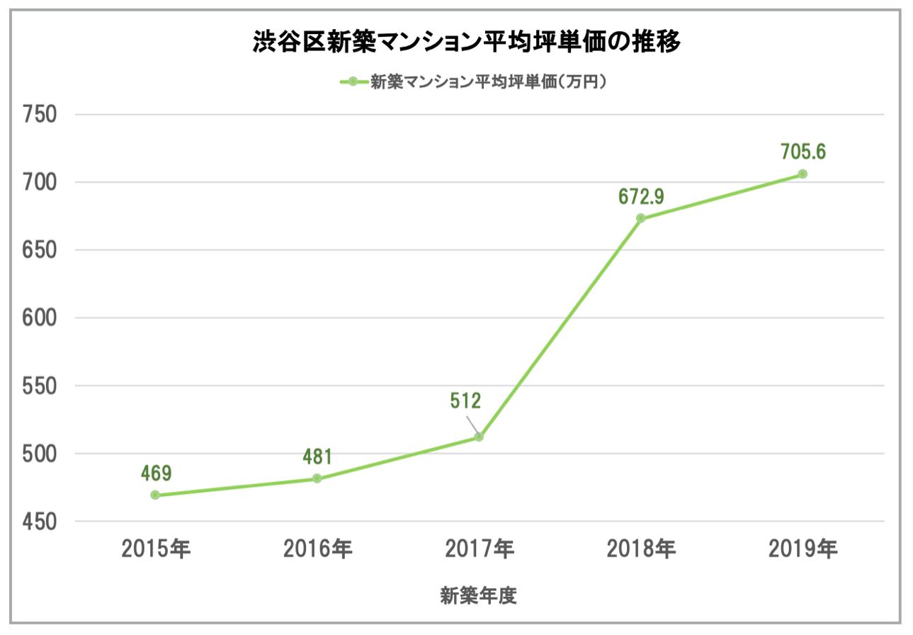 渋谷区「新築マンション平均坪単価の推移」