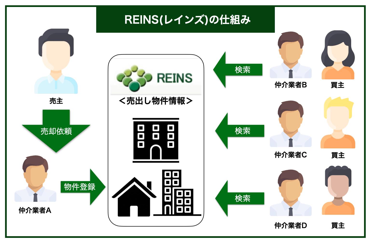 REINS仕組み