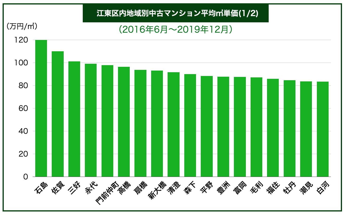 江東区内地域別中古マンション平均㎡単価