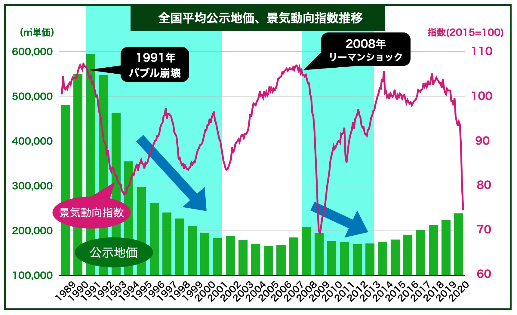 公示地価、景気動向指数推移