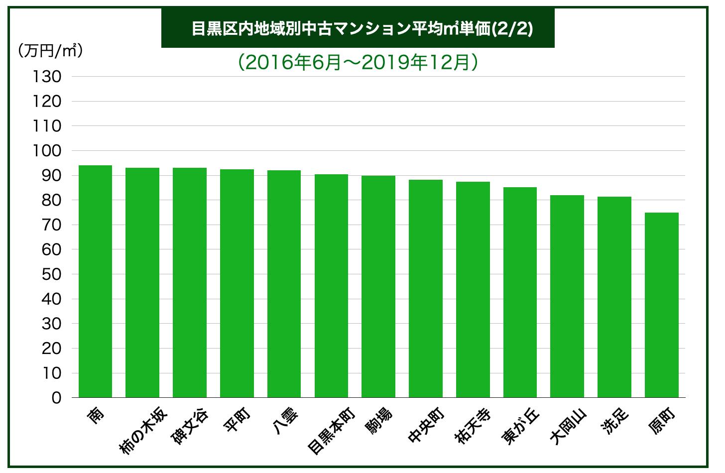目黒区内地域別中古マンション平均㎡単価