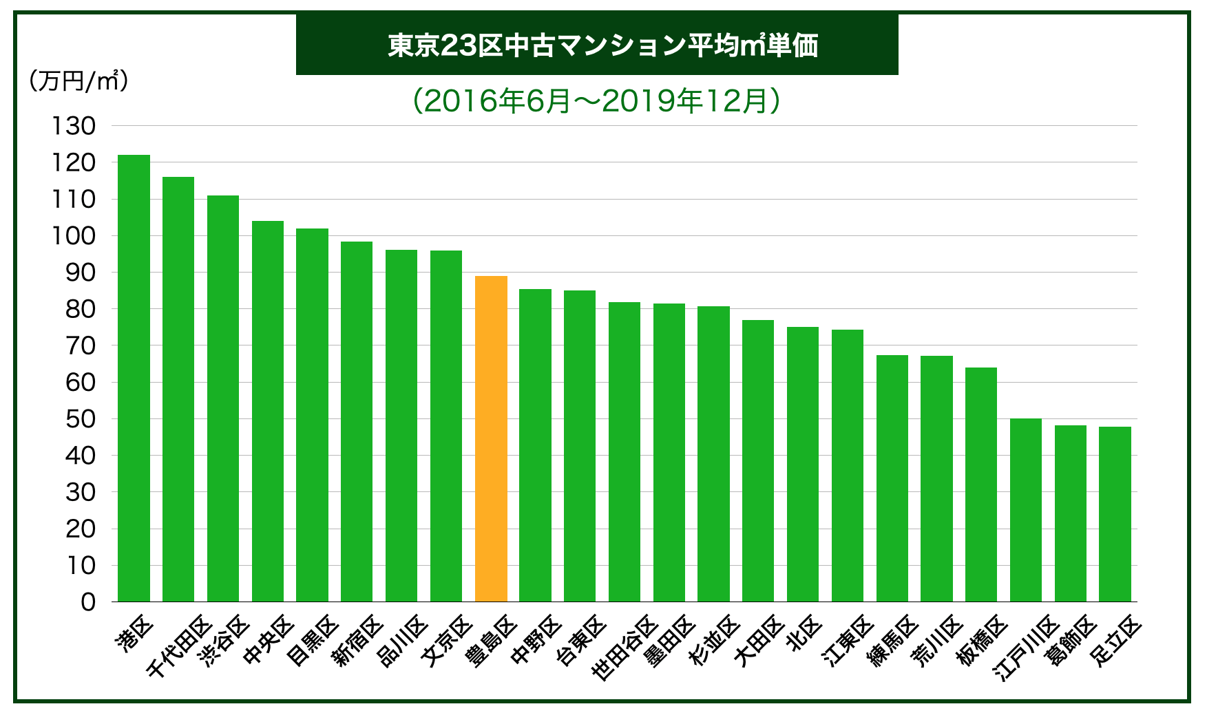 東京23区内地域別中古マンション平均㎡単価