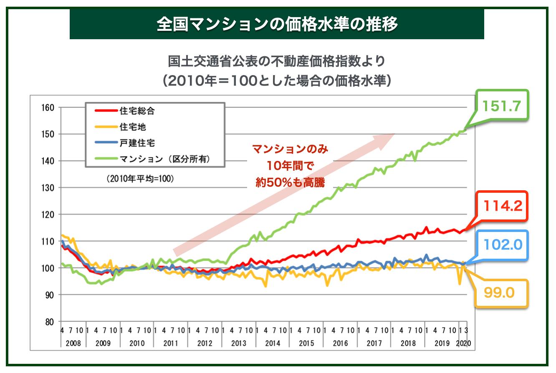 全国マンションの価格水準の推移