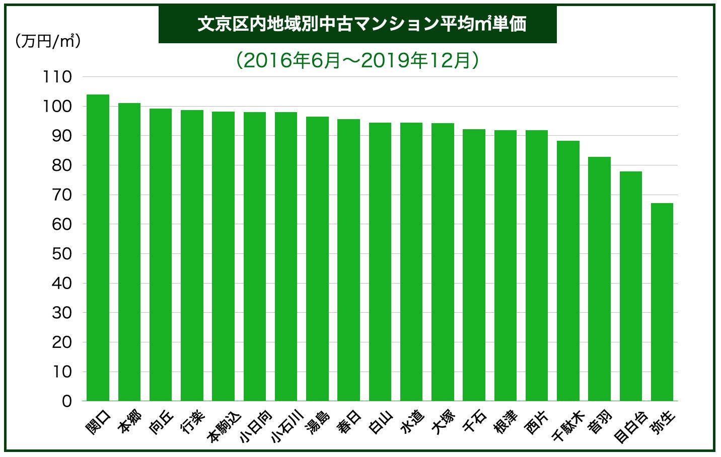 文京区内地域別中古マンション平均㎡単価
