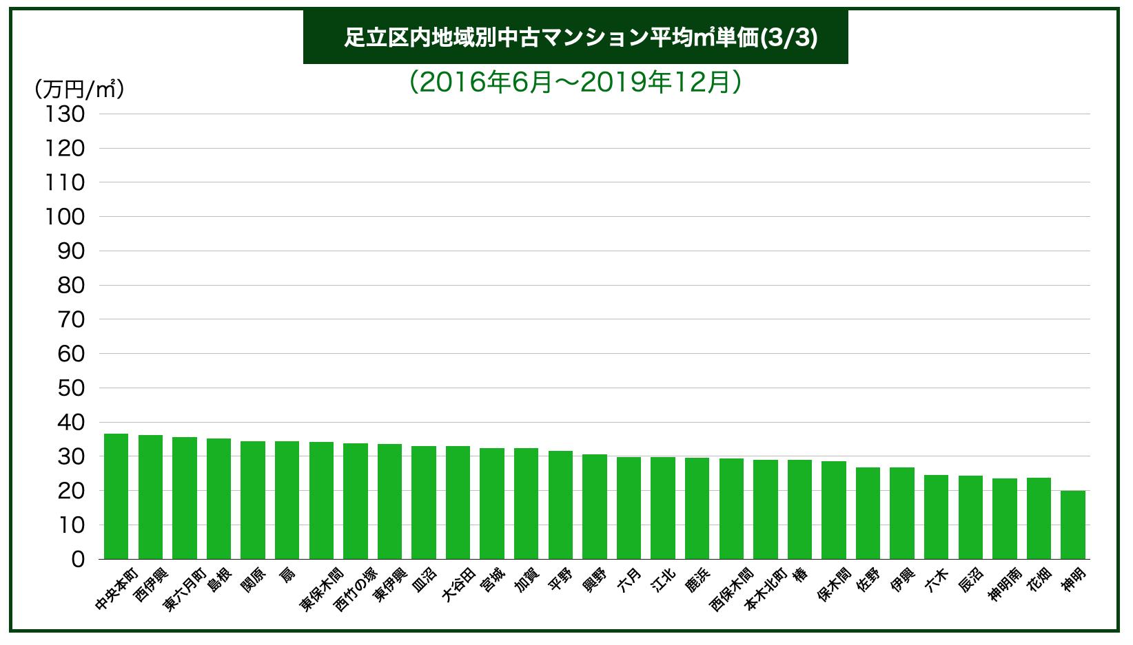 足立区内地域別中古マンション平均㎡単価