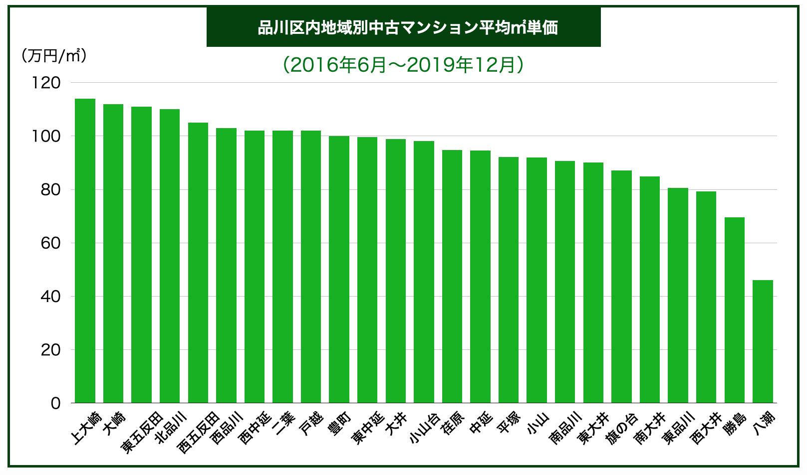 品川区内地域別中古マンション平均㎡単価
