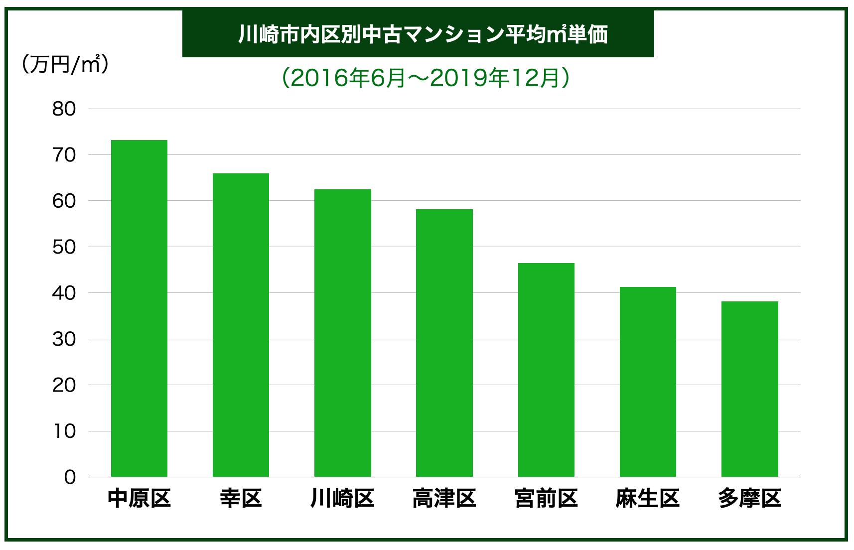 川崎市地域別中古マンション平均㎡単価