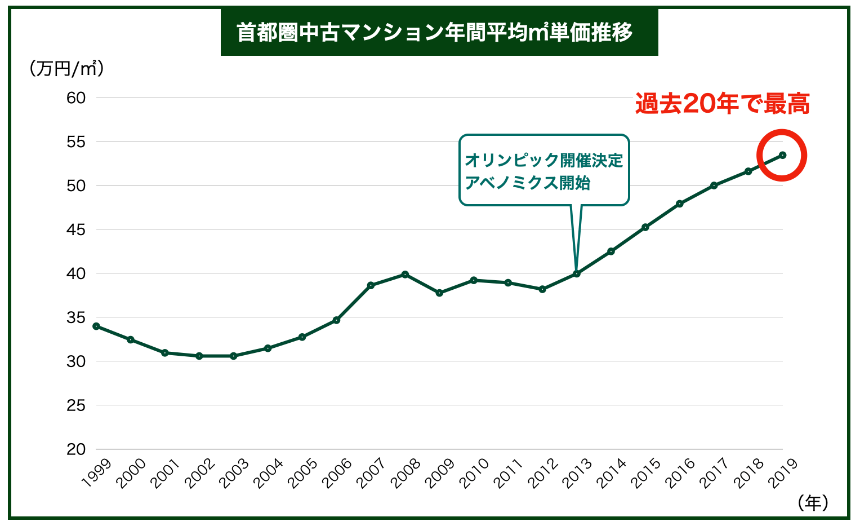 首都圏中古マンション平均㎡単価推移
