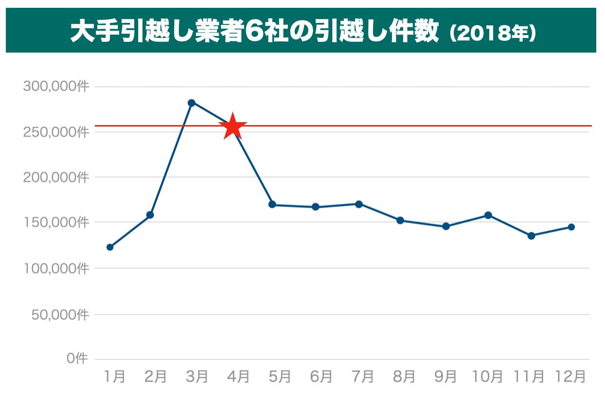 年間の引越し件数の推移