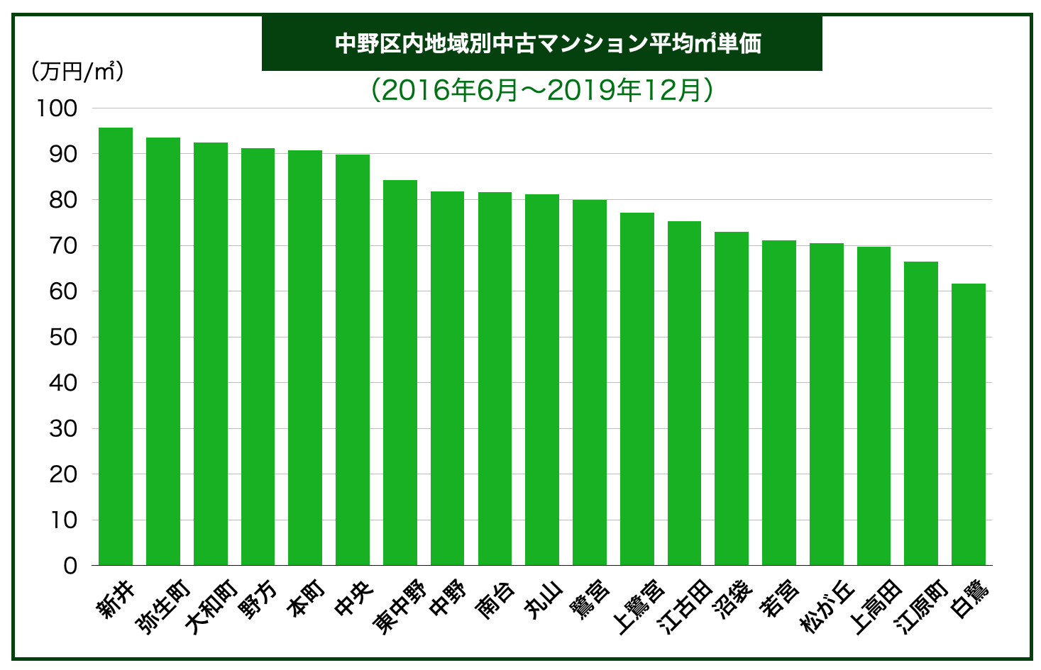 中野区内地域別中古マンション平均㎡単価