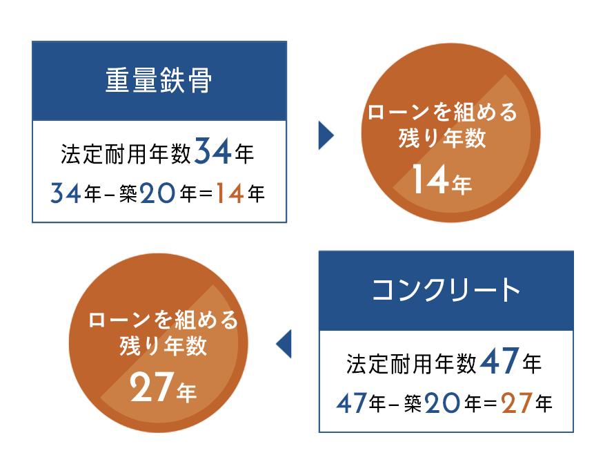 レスコハウスのWPC工法の性能比較