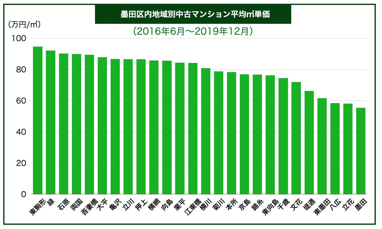 墨田区内地域別中古マンション平均㎡単価