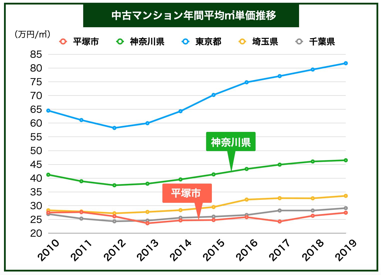 平塚市「中古マンション平均㎡単価推移」