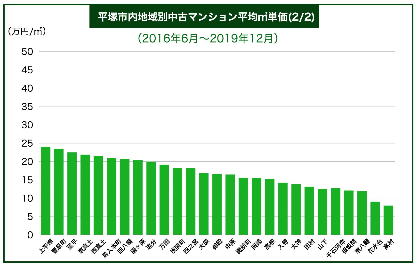 平塚市内区別中古マンション平均㎡単価