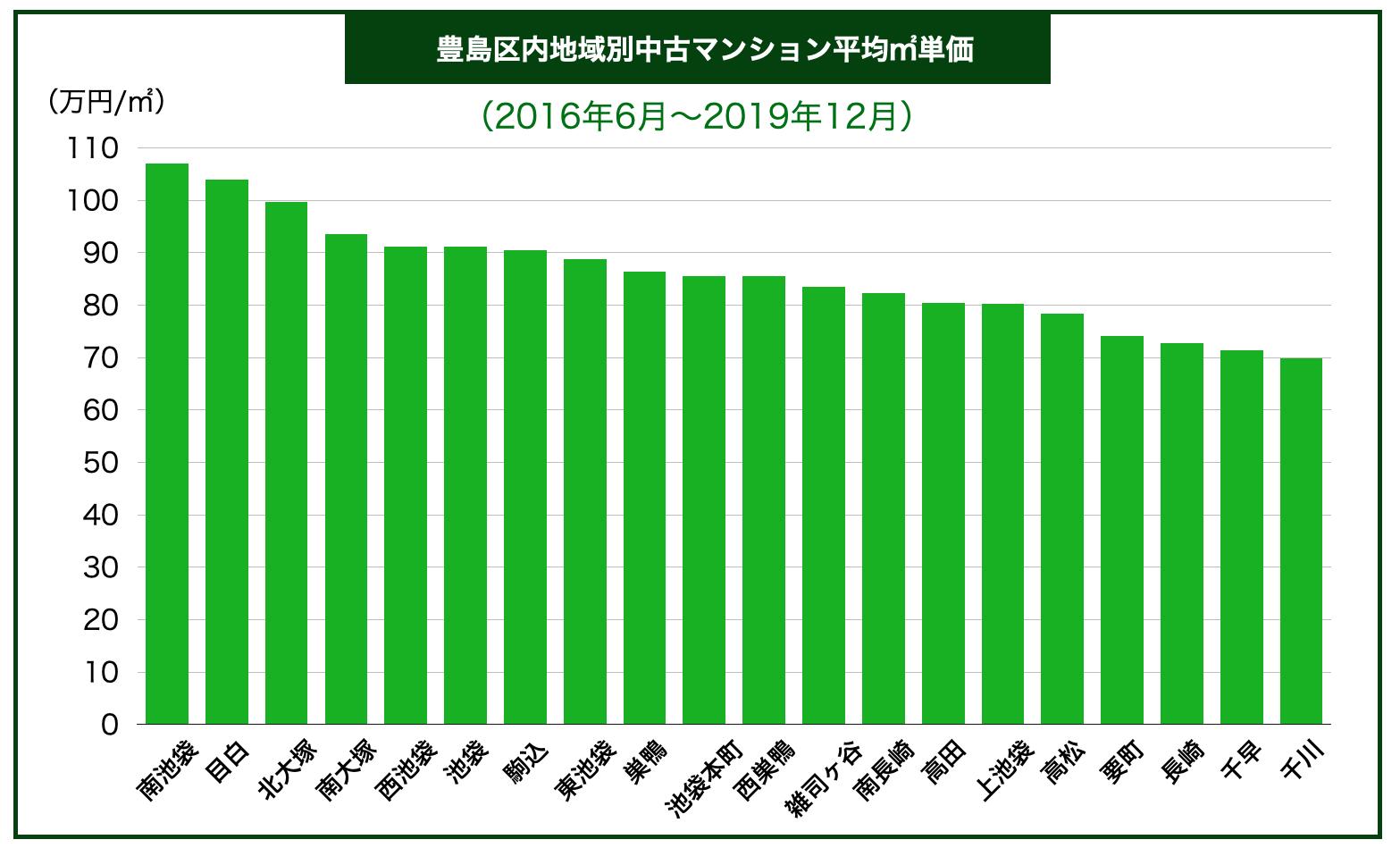 豊島区内地域別中古マンション平均㎡単価