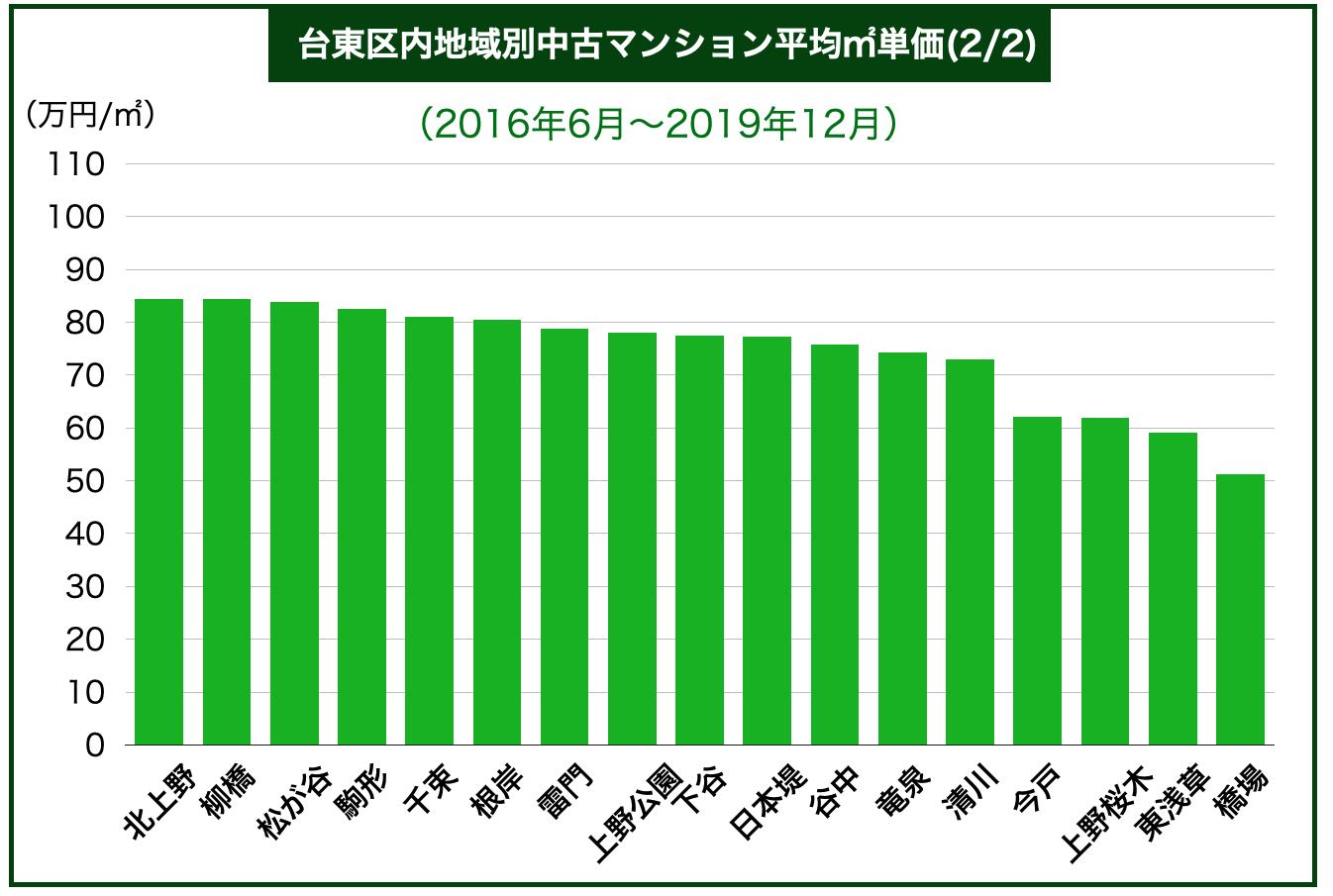 台東区内地域別中古マンション平均㎡単価