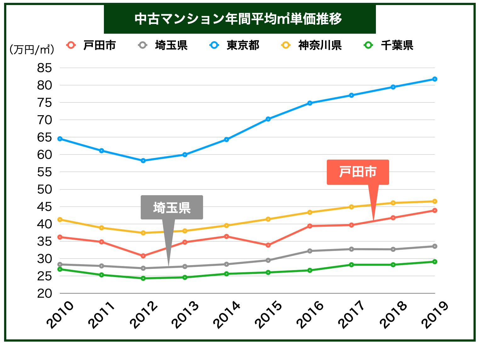 戸田市「中古マンション平均㎡単価推移」