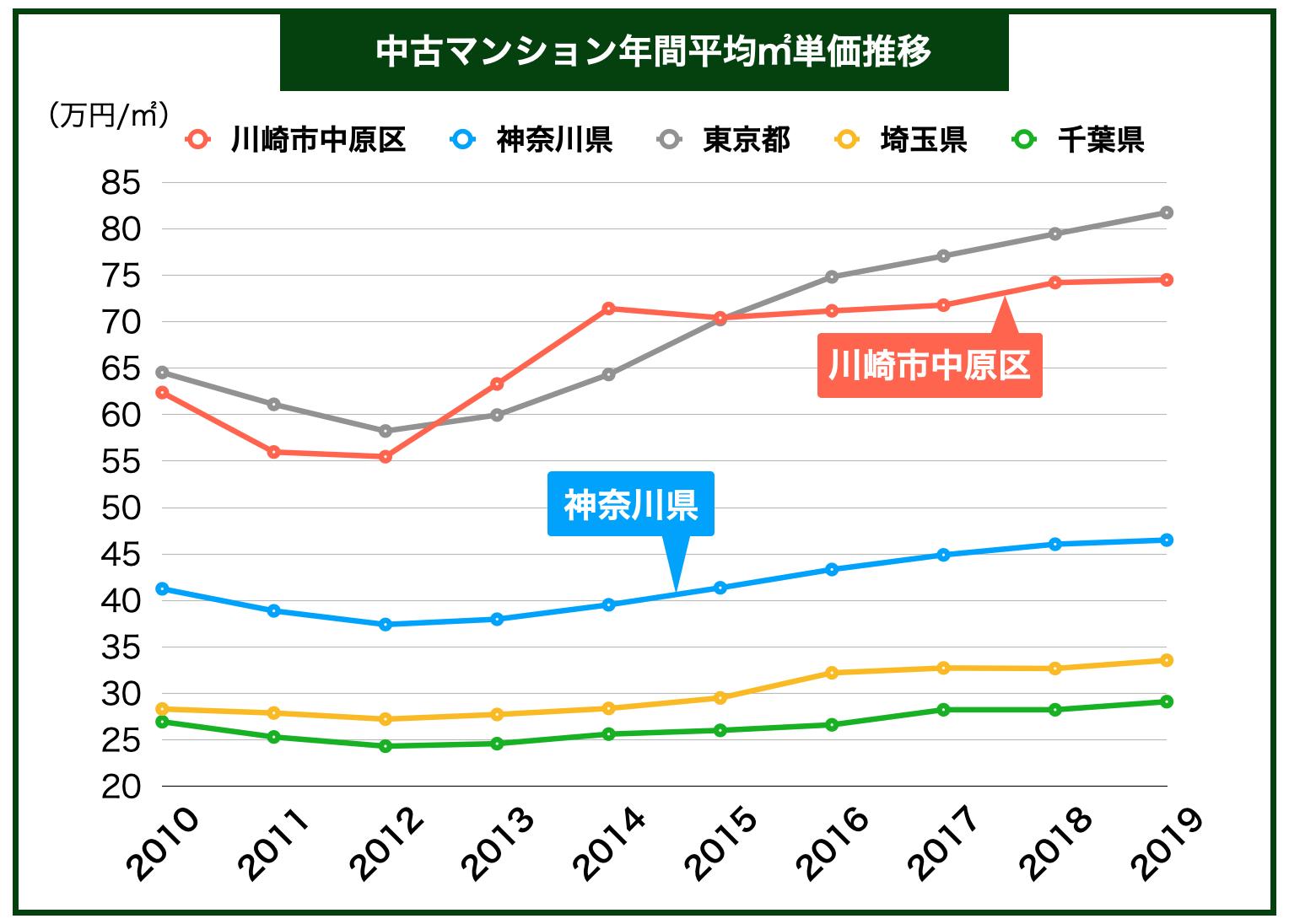 中央区「中古マンション平均㎡単価推移」
