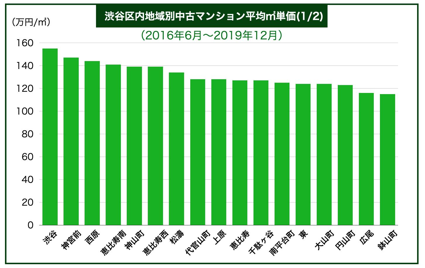 渋谷区内地域別中古マンション平均㎡単価