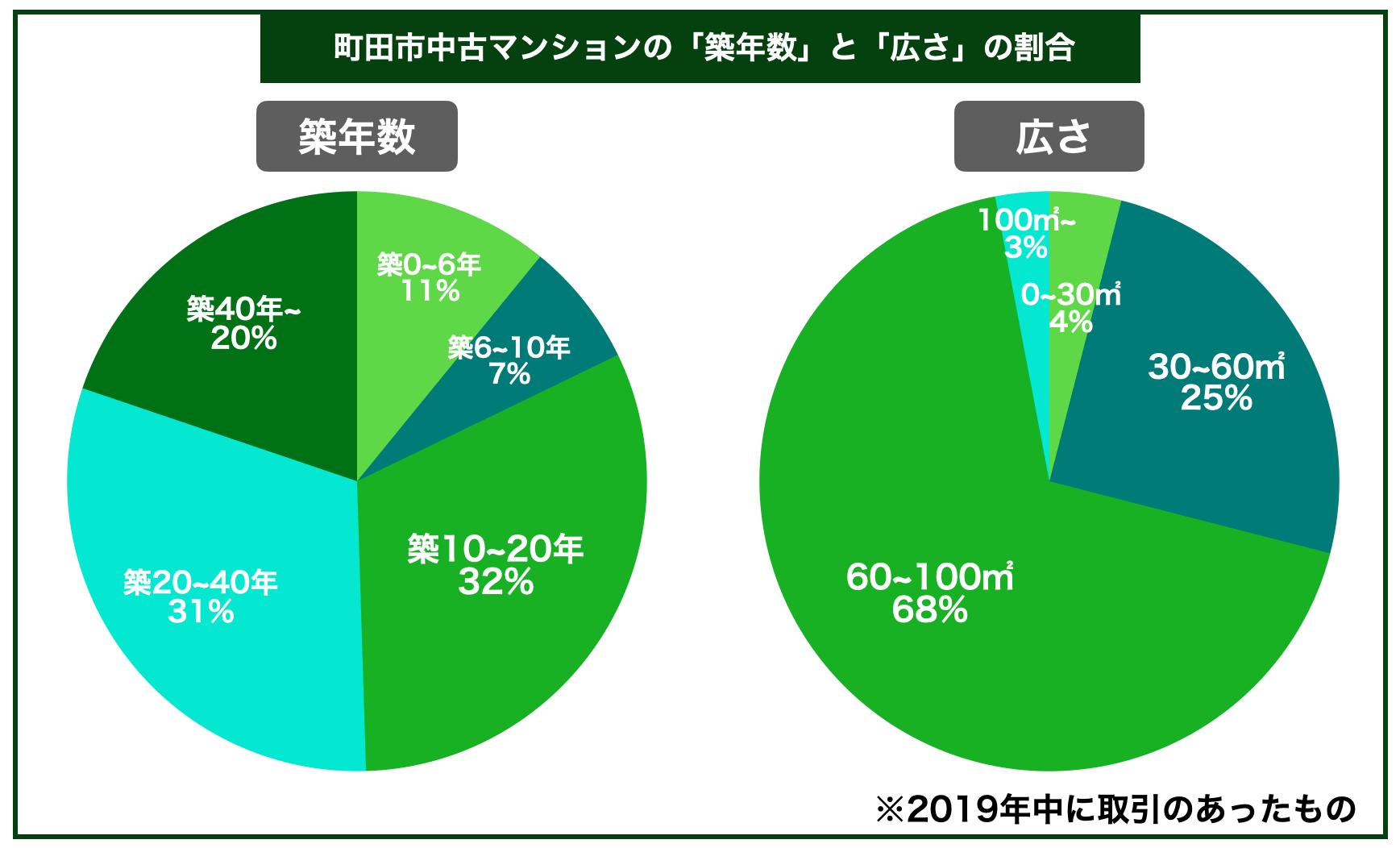 町田市中古マンション築年数広さ割合