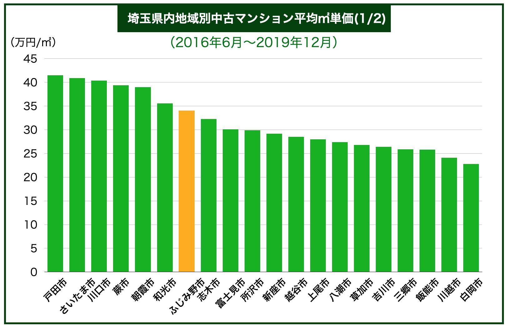 埼玉県内地域別中古マンション平均㎡単価