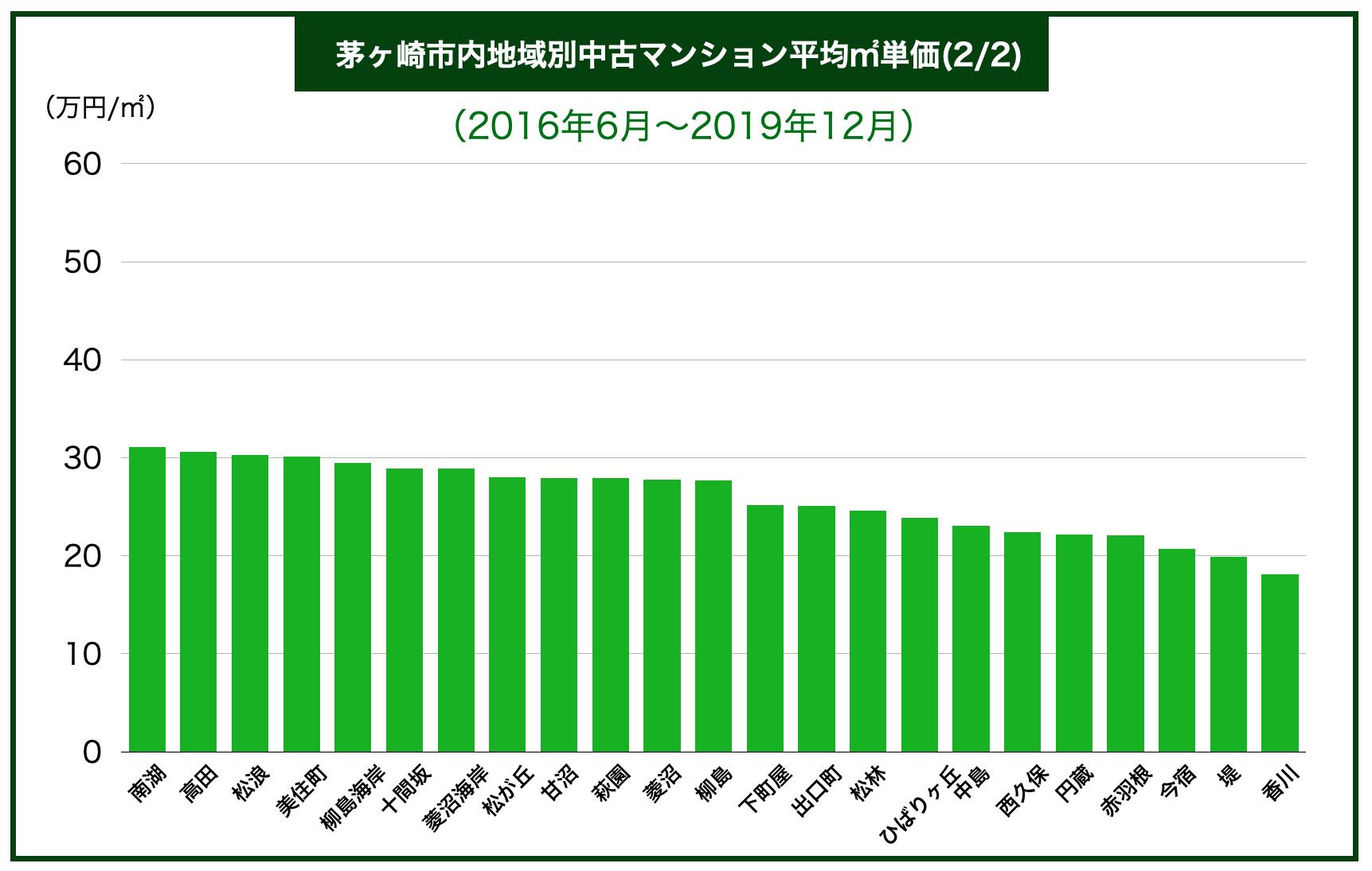 茅ヶ崎市内地域別中古マンション平均㎡単価