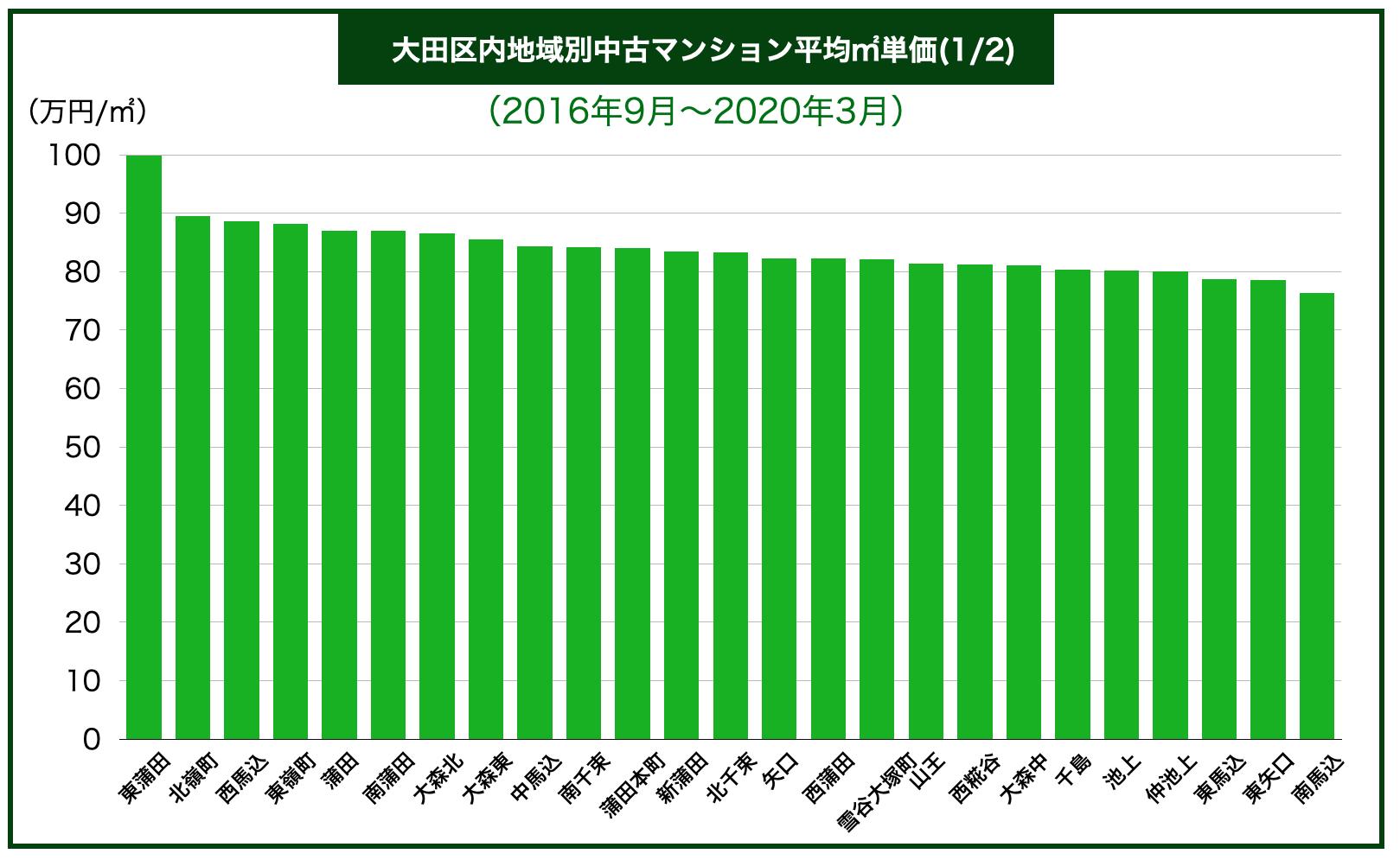 大田区内地域別中古マンション平均㎡単価