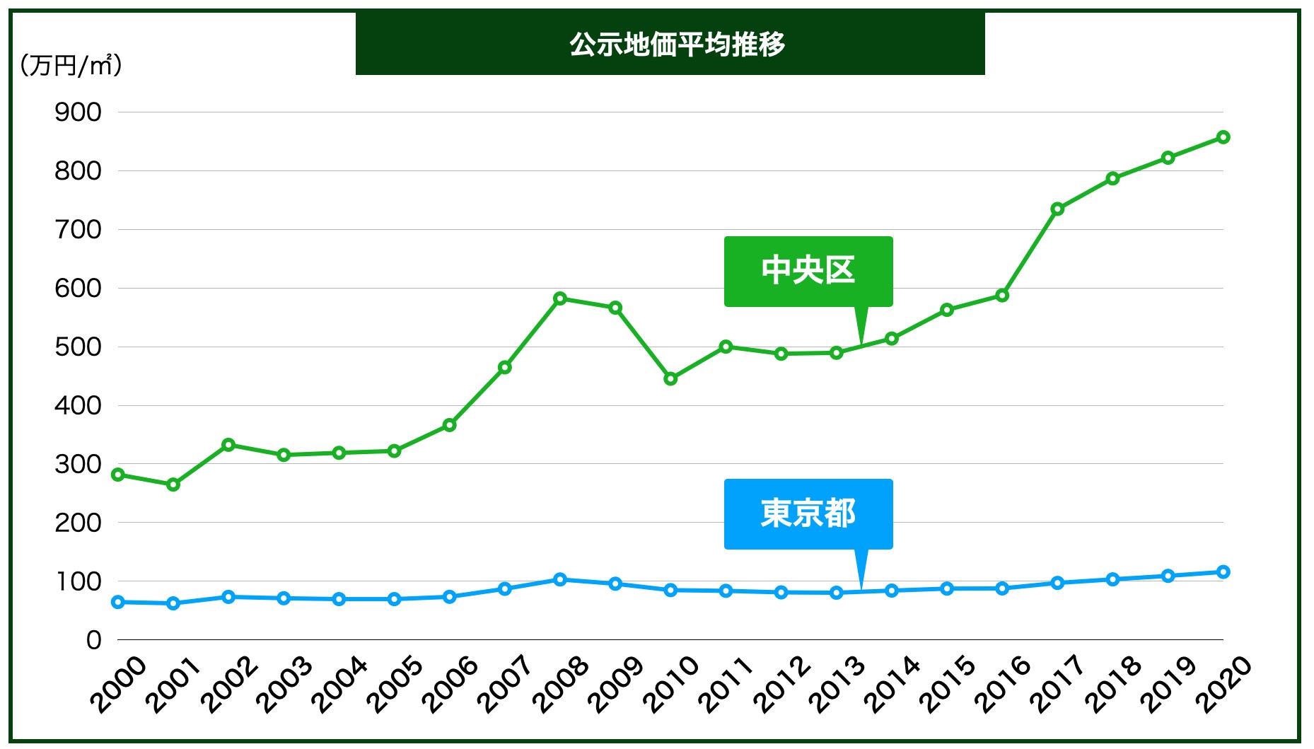 中央区の公示地価の推移