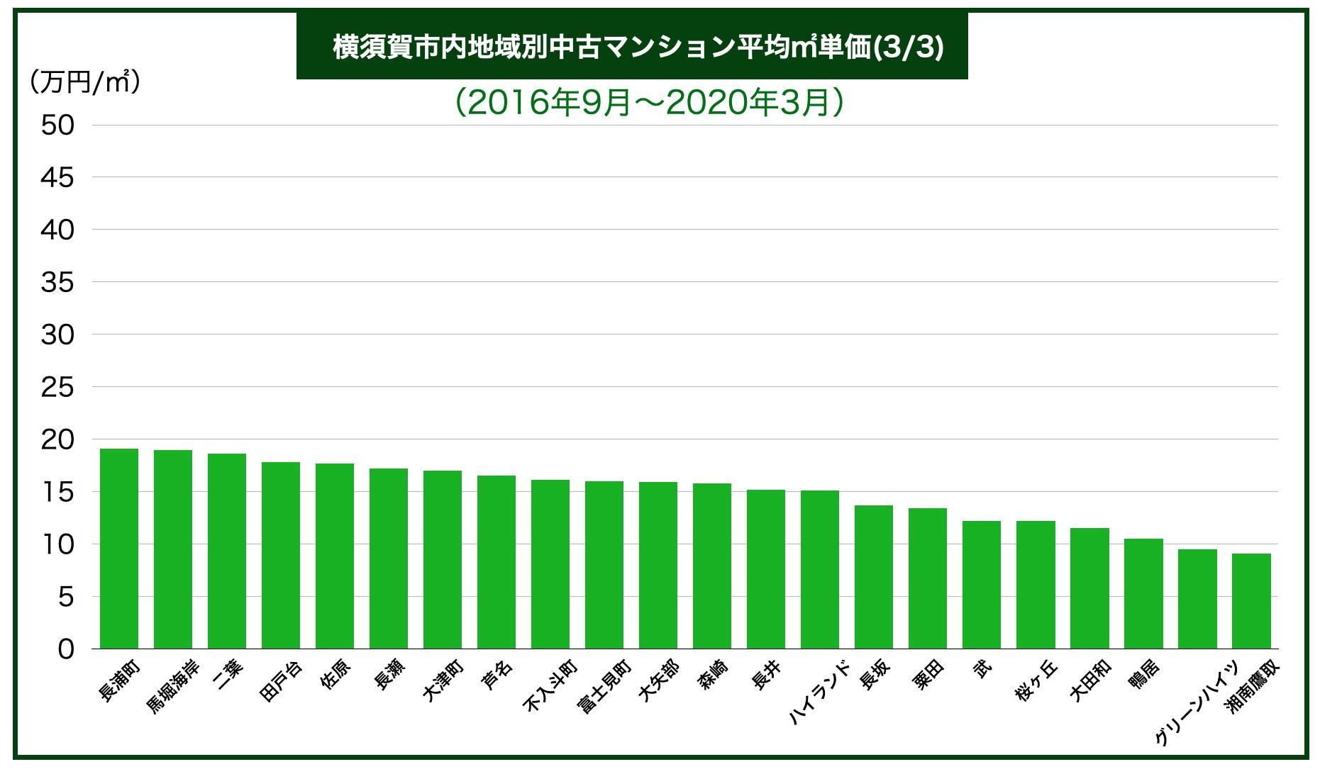 横須賀市内区別中古マンション平均㎡単価